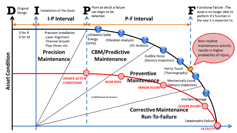dipf curve